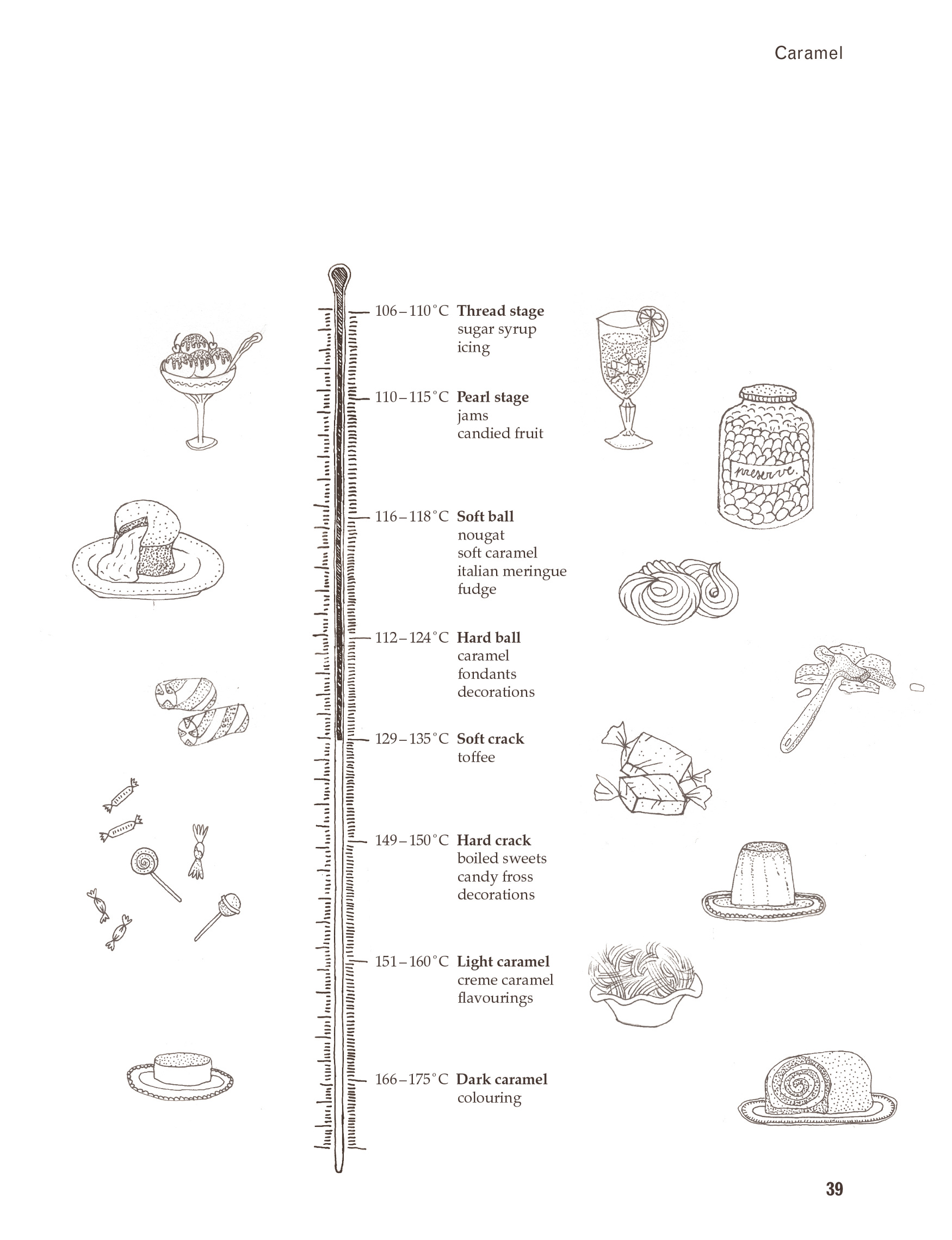 Ink On Paper Illustrated Diagrams For The A Z Of Eating